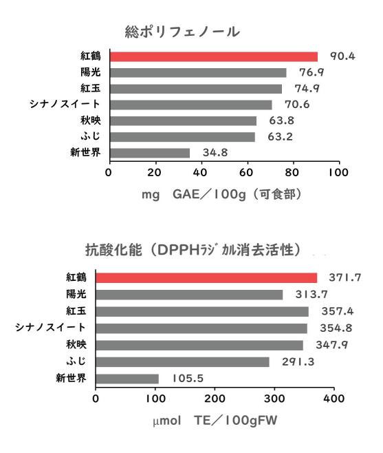 ポリフェノール(紅鶴)